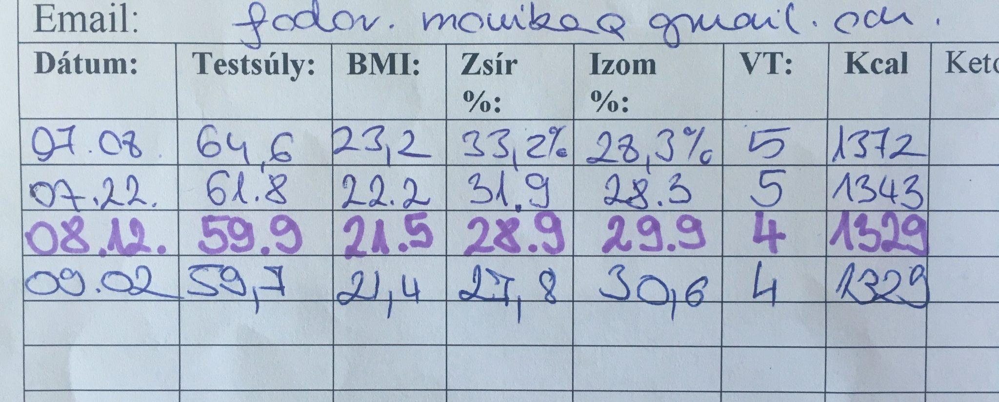 fogyás táblázatok)