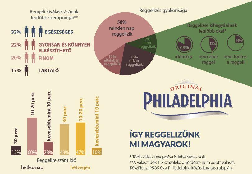 Így reggelizünk, mi magyarok - derül ki a Philadelphia által kezdeményezett kutatásból